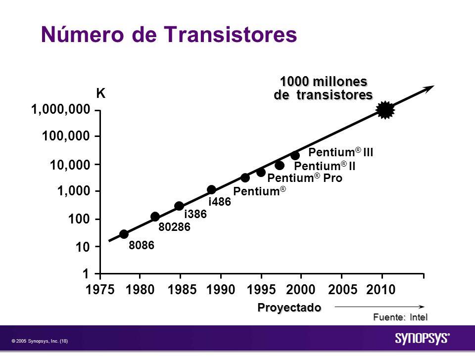 © 2005 Synopsys, Inc. (18) Número de Transistores 1,000,000 100,000 10,000 1,000 10 100 1 19751980198519901995200020052010 8086 80286 i386 i486 Pentiu
