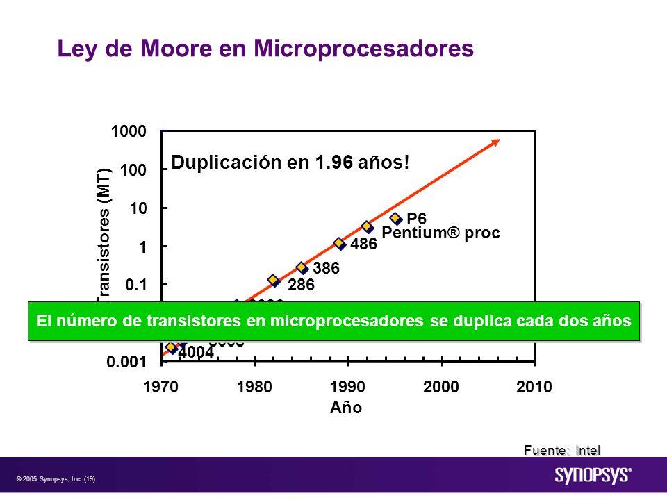 © 2005 Synopsys, Inc. (19) Ley de Moore en Microprocesadores 8008 8080 8085 8086 286 386 486 Pentium® proc P6 0.001 0.01 0.1 1 10 100 1000 19701980199