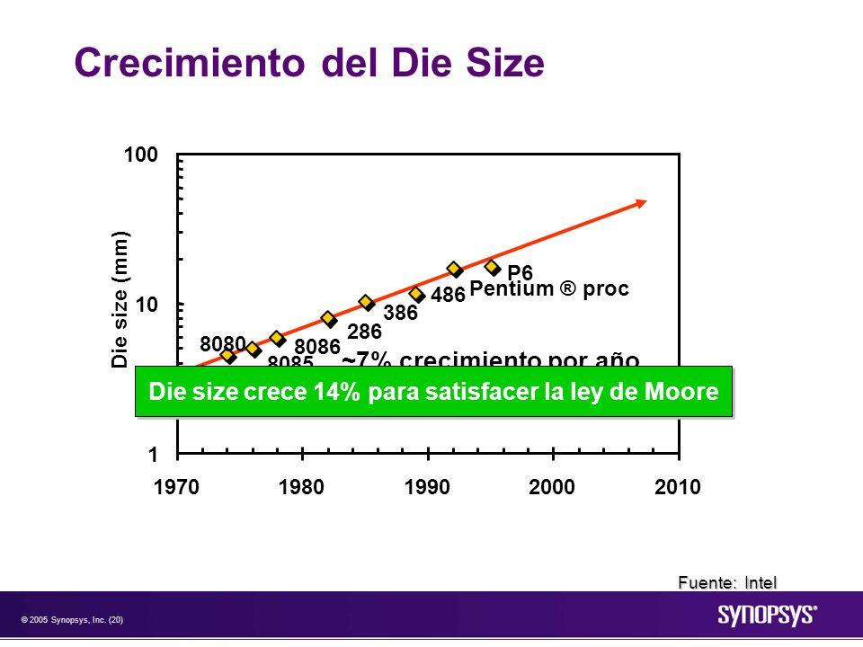 © 2005 Synopsys, Inc. (20) Crecimiento del Die Size 4004 8008 8080 8085 8086 286 386 486 Pentium ® proc P6 1 10 100 19701980199020002010 Die size (mm)