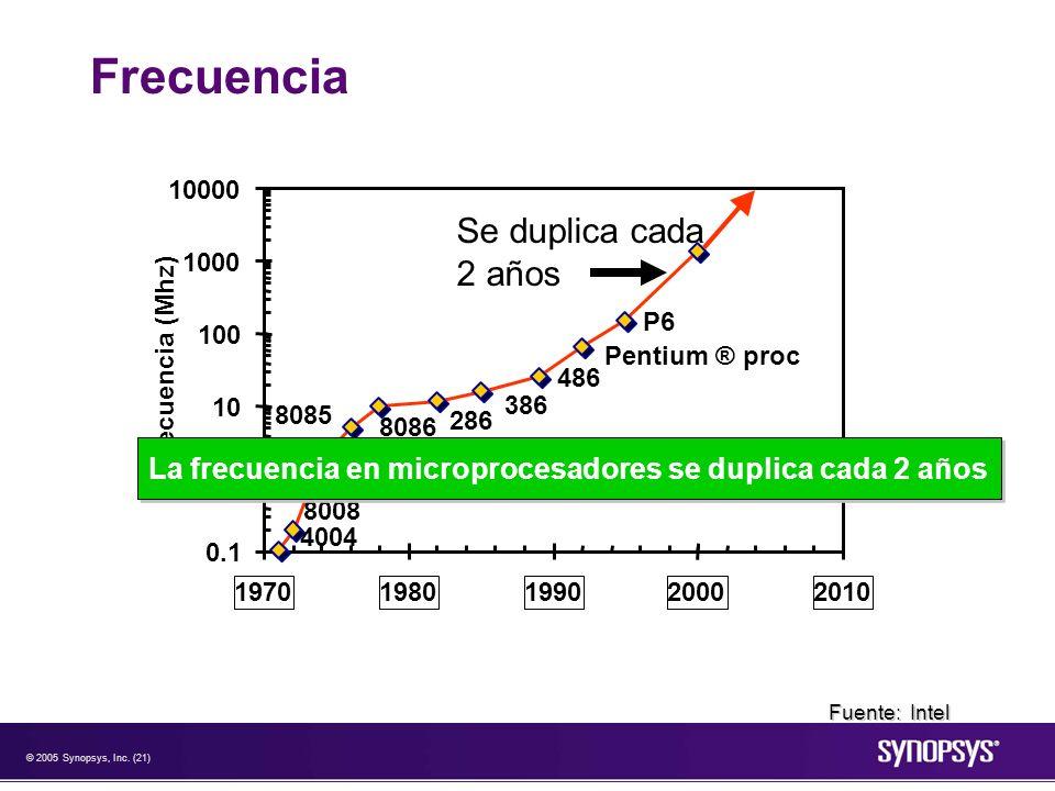 © 2005 Synopsys, Inc. (21) Frecuencia P6 Pentium ® proc 486 386 286 8086 8085 8080 8008 4004 0.1 1 10 100 1000 10000 19701980199020002010 Frecuencia (