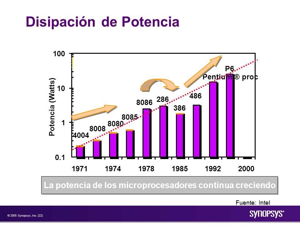 © 2005 Synopsys, Inc. (22) Disipación de Potencia P6 Pentium ® proc 486 386 286 8086 8085 8080 8008 4004 0.1 1 10 100 197119741978198519922000 Potenci