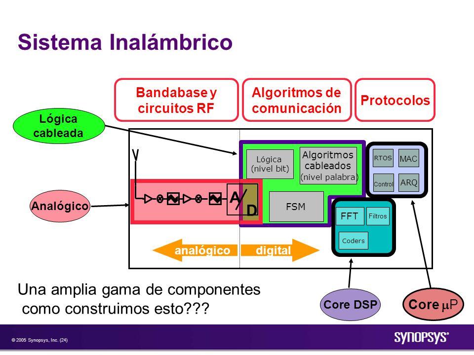 © 2005 Synopsys, Inc. (24) Sistema Inalámbrico digitalanalógico A D FSM phone book RTOS ARQ MAC Control Coders FFT Filtros Algoritmos cableados (nivel