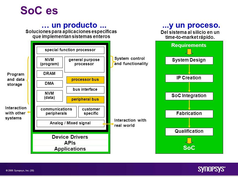 © 2005 Synopsys, Inc. (30) SoC es Del sistema al silicio en un time-to-market rápido....y un proceso. System Design SoC Integration Fabrication Qualif