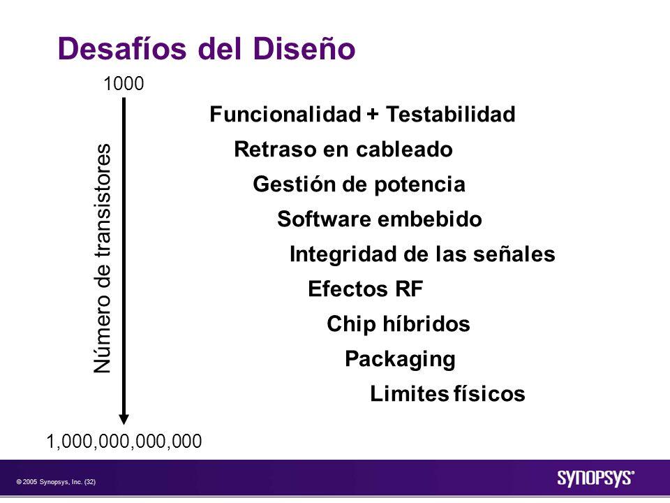 © 2005 Synopsys, Inc. (32) Desafíos del Diseño Funcionalidad + Testabilidad Retraso en cableado Gestión de potencia Software embebido Integridad de la