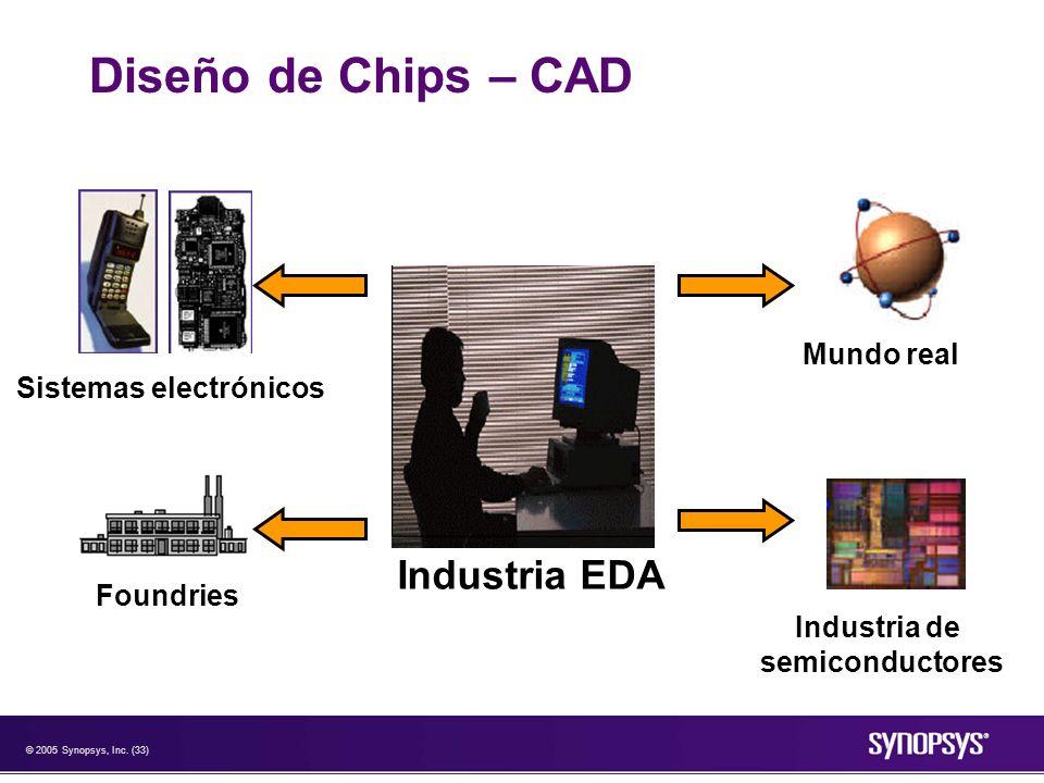 © 2005 Synopsys, Inc. (33) Diseño de Chips – CAD Industria EDA Sistemas electrónicos Foundries Mundo real Industria de semiconductores
