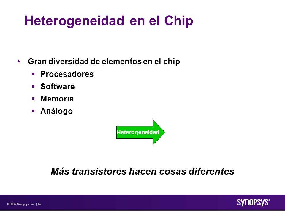 © 2005 Synopsys, Inc. (36) Heterogeneidad en el Chip Gran diversidad de elementos en el chip Procesadores Software Memoria Análogo Más transistores ha