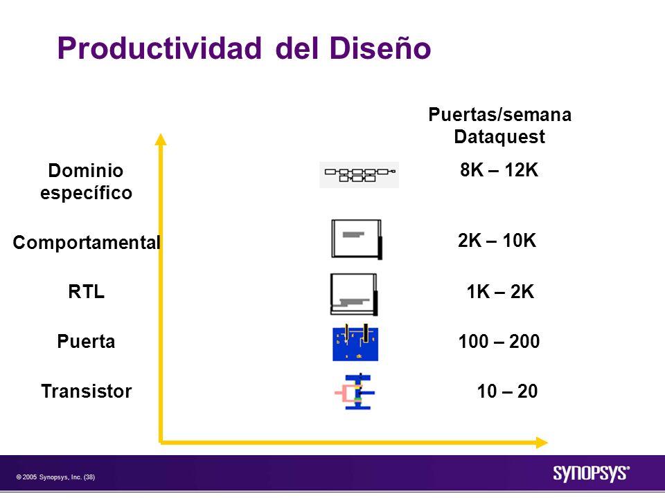 © 2005 Synopsys, Inc. (38) Productividad del Diseño Dominio específico Comportamental RTL Puerta Transistor Puertas/semana Dataquest 8K – 12K 2K – 10K