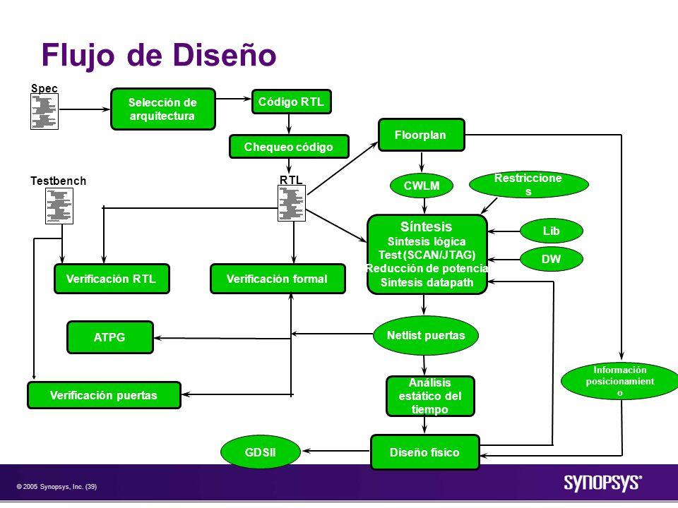 © 2005 Synopsys, Inc. (39) Flujo de Diseño Floorplan Síntesis Síntesis lógica Test (SCAN/JTAG) Reducción de potencia Síntesis datapath CWLM Lib DW Res