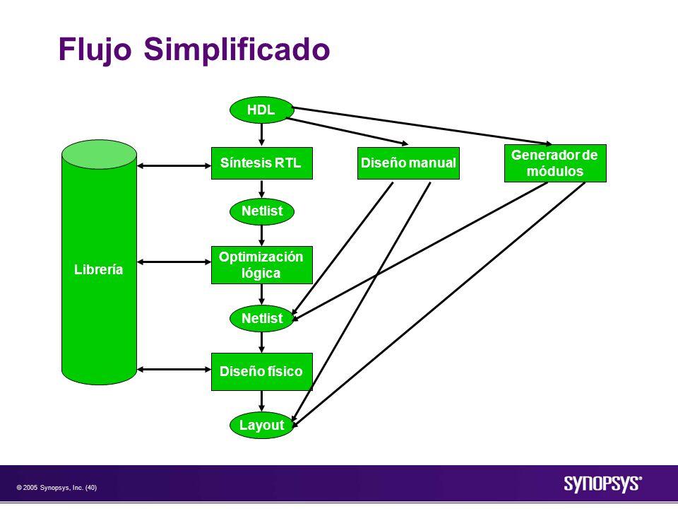 © 2005 Synopsys, Inc. (40) Flujo Simplificado HDL Síntesis RTL Netlist Optimización lógica Netlist Diseño físico Layout Diseño manual Generador de mód