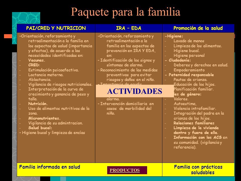 Paquete para la familia PAI/CRED Y NUTRICIONIRA – EDAPromoción de la salud -Orientación, reforzamiento y retroalimentación a la familia en los aspectos de salud (importancia y efectos), de acuerdo a las necesidades identificadas en: - Vacunas.