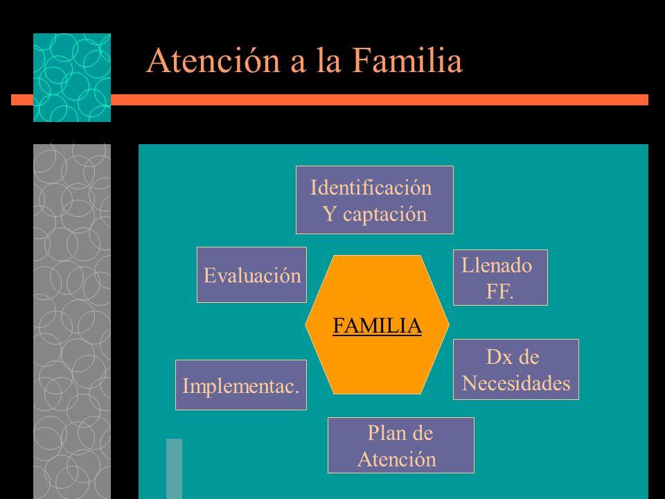 Atención a la Familia FAMILIA Identificación Y captación Plan de Atención Llenado FF.
