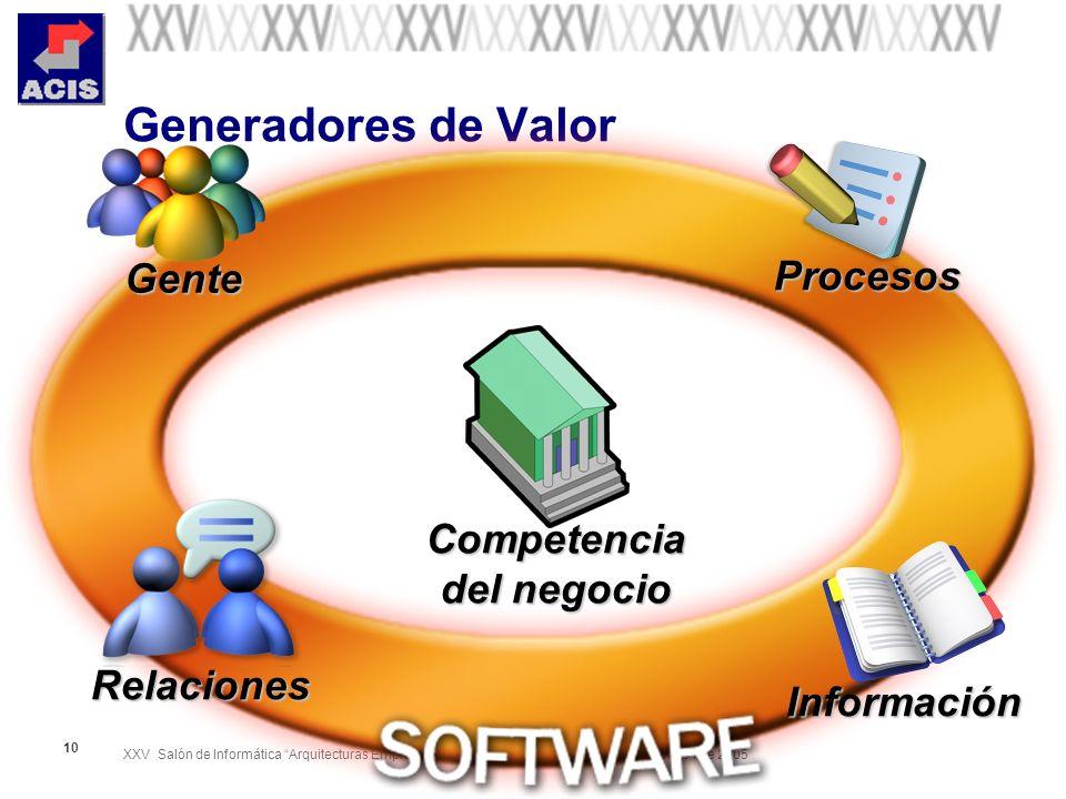 XXV Salón de Informática Arquitecturas Empresariales de Software Septiembre 28-Octubre 01 de 2005 11 Y….