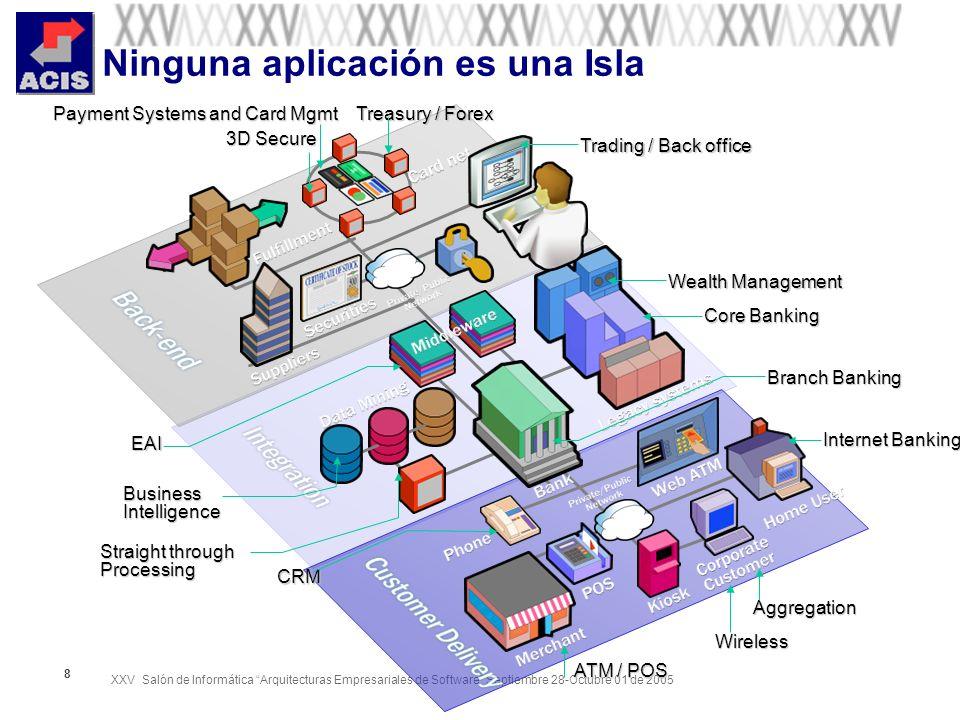 XXV Salón de Informática Arquitecturas Empresariales de Software Septiembre 28-Octubre 01 de 2005 8 Internet Banking Wireless Aggregation Branch Banki
