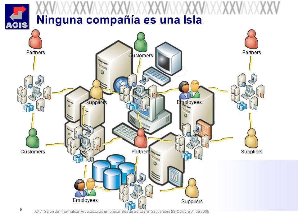 XXV Salón de Informática Arquitecturas Empresariales de Software Septiembre 28-Octubre 01 de 2005 10 Generadores de Valor Competencia del negocio Gente Procesos Información Relaciones