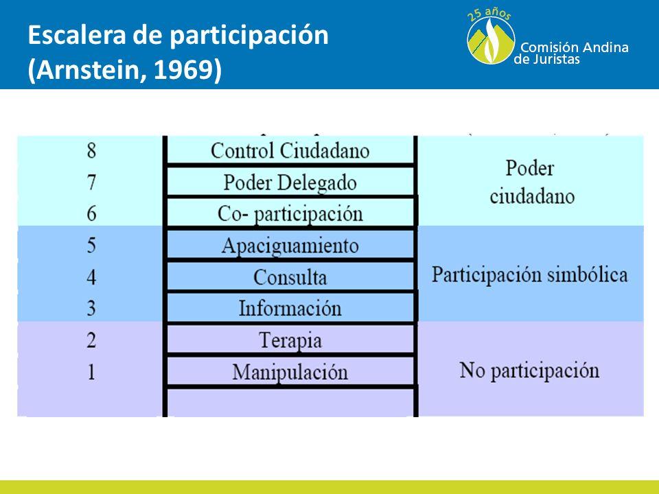 Escalera de participación (Arnstein, 1969)