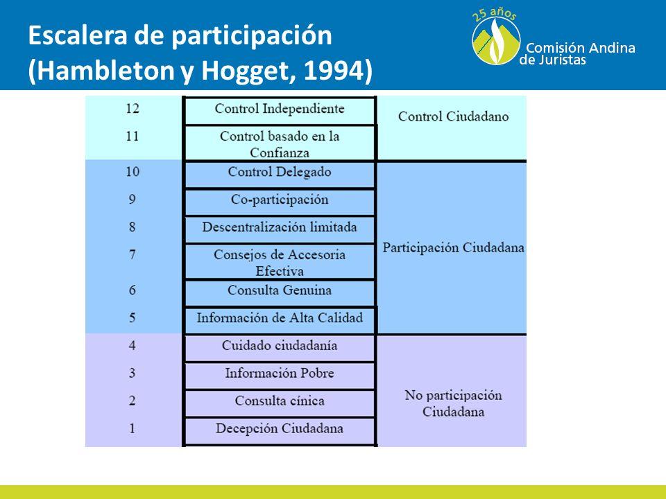 Escalera de participación (Hambleton y Hogget, 1994)