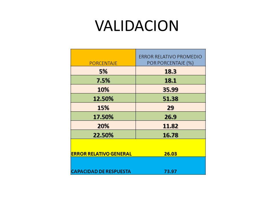 VALIDACION PORCENTAJE ERROR RELATIVO PROMEDIO POR PORCENTAJE (%) 5%18.3 7.5%18.1 10%35.99 12.50%51.38 15%29 17.50%26.9 20%11.82 22.50%16.78 ERROR RELA