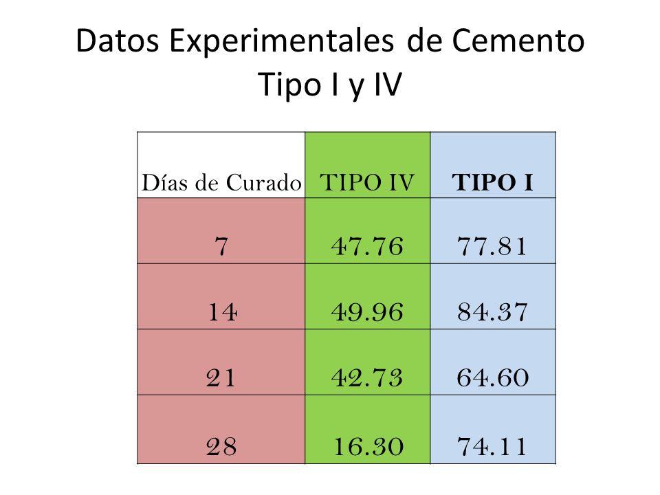 Datos Experimentales de Cemento Tipo I y IV Días de CuradoTIPO IV TIPO I 747.7677.81 1449.9684.37 2142.7364.60 2816.3074.11