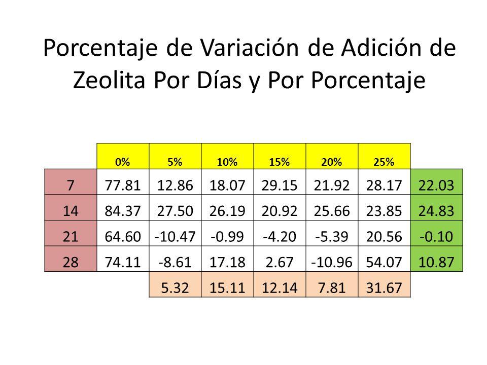 Porcentaje de Variación de Adición de Zeolita Por Días y Por Porcentaje 0%5%10%15%20%25% 777.8112.8618.0729.1521.9228.1722.03 1484.3727.5026.1920.9225