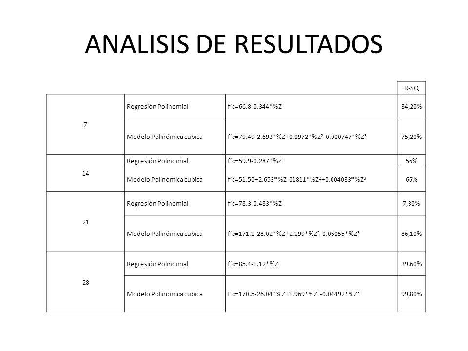ANALISIS DE RESULTADOS R-SQ 7 Regresión Polinomialfc=66.8-0.344*%Z34,20% Modelo Polinómica cubicafc=79.49-2.693*%Z+0.0972*%Z 2 -0.000747*%Z 3 75,20% 1