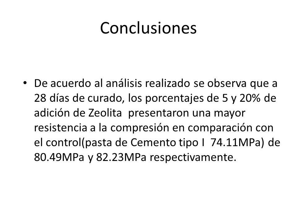 Conclusiones De acuerdo al análisis realizado se observa que a 28 días de curado, los porcentajes de 5 y 20% de adición de Zeolita presentaron una may