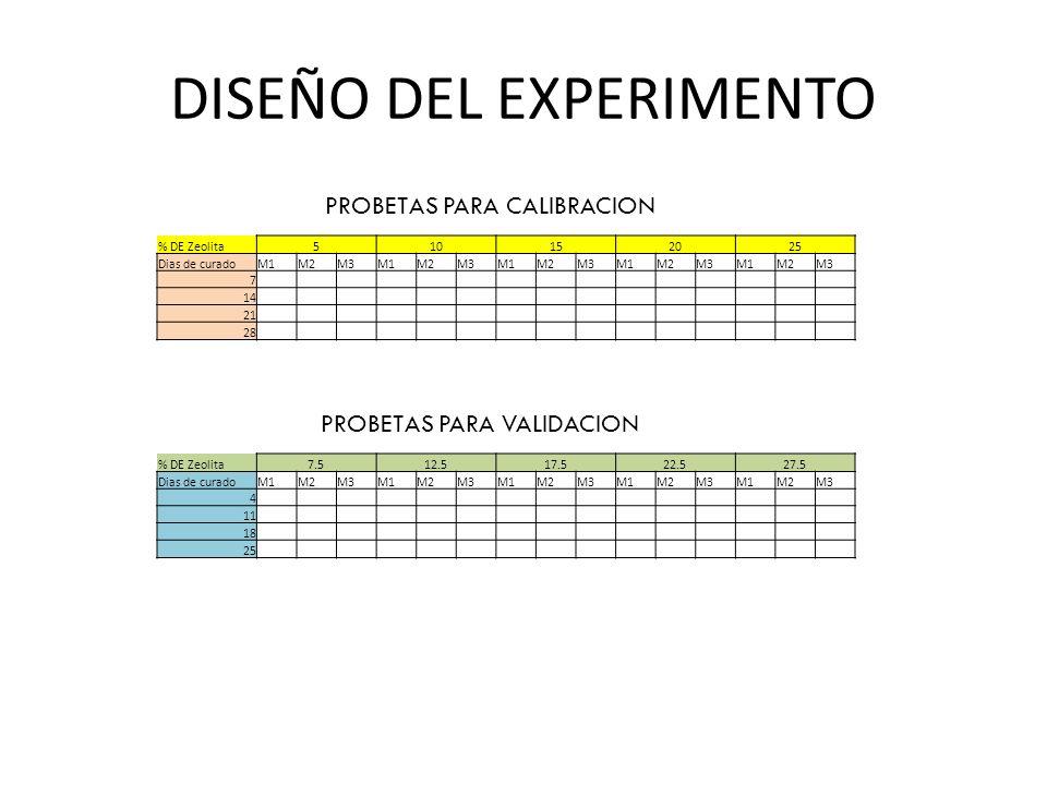 DISEÑO DEL EXPERIMENTO % DE Zeolita510152025 Dias de curadoM1M2M3M1M2M3M1M2M3M1M2M3M1M2M3 7 14 21 28 % DE Zeolita7.512.517.522.527.5 Dias de curadoM1M