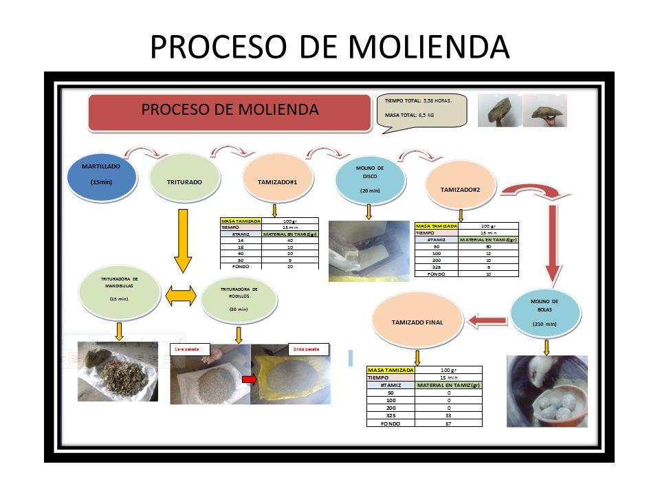 PROCESO DE MOLIENDA