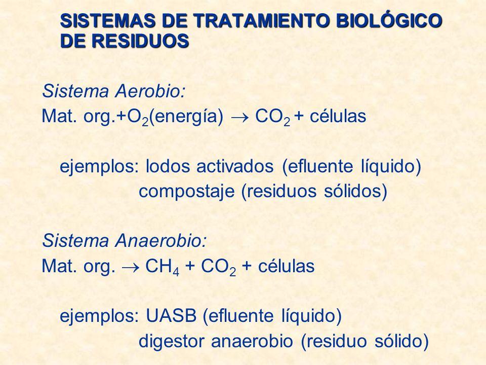 SISTEMAS DE TRATAMIENTO BIOLÓGICO DE RESIDUOS Sistema Aerobio: Mat.