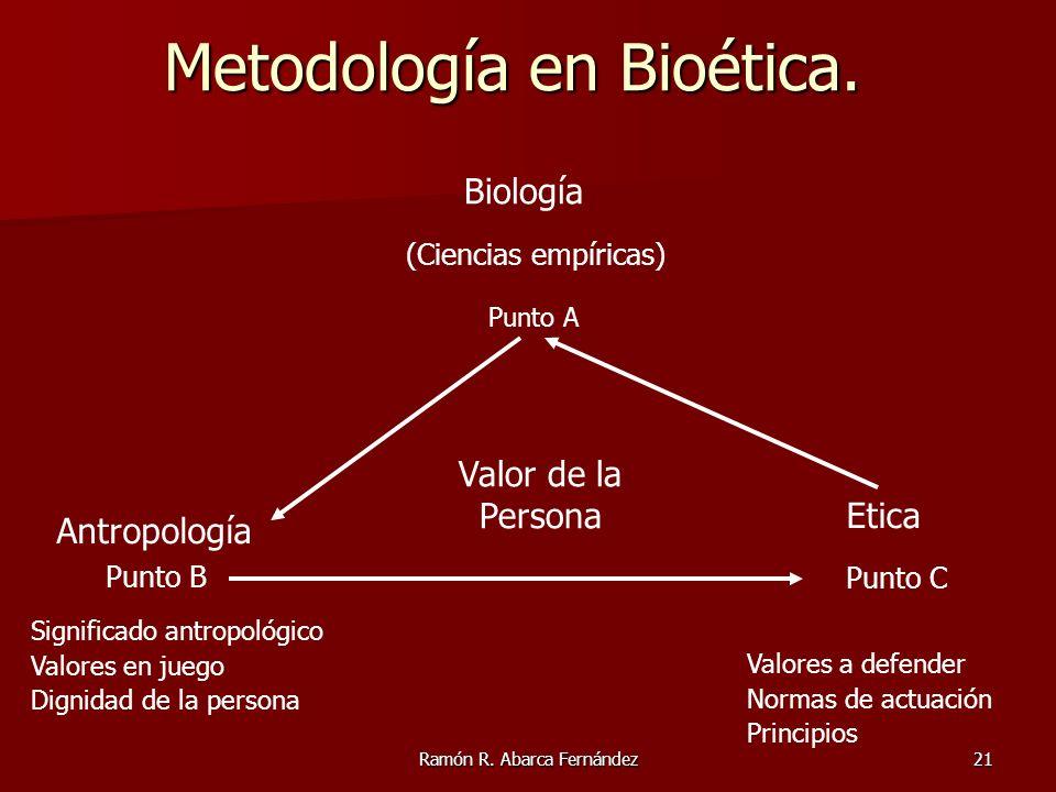 Ramón R. Abarca Fernández21 Metodología en Bioética. Biología Antropología (Ciencias empíricas) Punto A Punto B Etica Punto C Valor de la Persona Sign