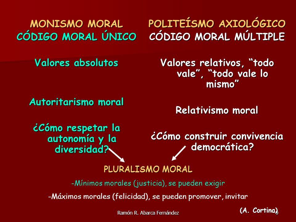 Ramón R. Abarca Fernández9 MONISMO MORAL CÓDIGO MORAL ÚNICO Valores absolutos Autoritarismo moral ¿Cómo respetar la autonomía y la diversidad? POLITEÍ