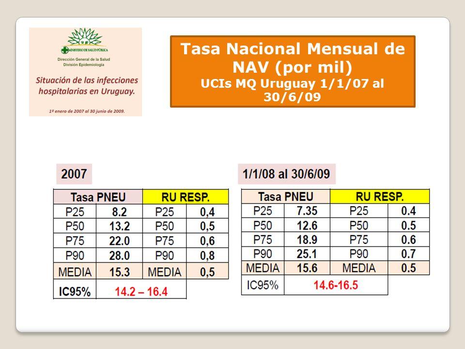 Tasa Nacional Mensual de NAV (por mil) UCIs MQ Uruguay 1/1/07 al 30/6/09