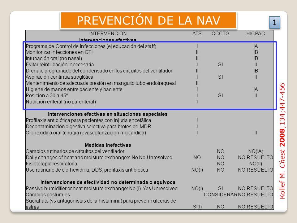 INTERVENCIÓNATSCCCTGHICPAC Intervenciones efectivas Programa de Control de Infecciones (ej educación del staff)I IA Monitorizar infecciones en CTIII I