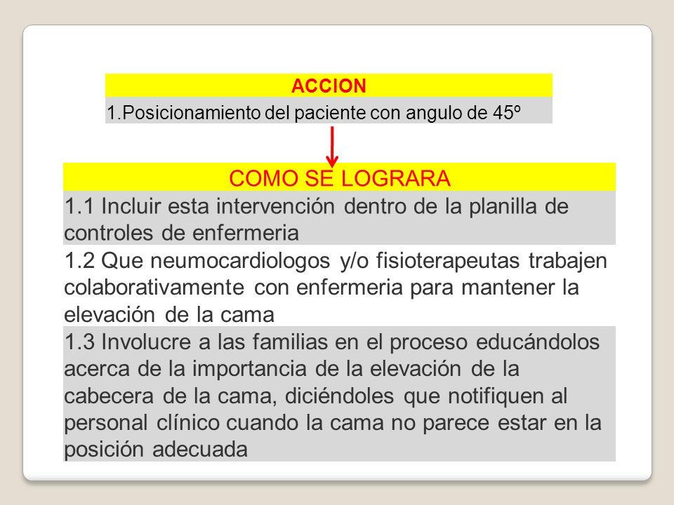 ACCION 1.Posicionamiento del paciente con angulo de 45º COMO SE LOGRARA 1.1 Incluir esta intervención dentro de la planilla de controles de enfermeria