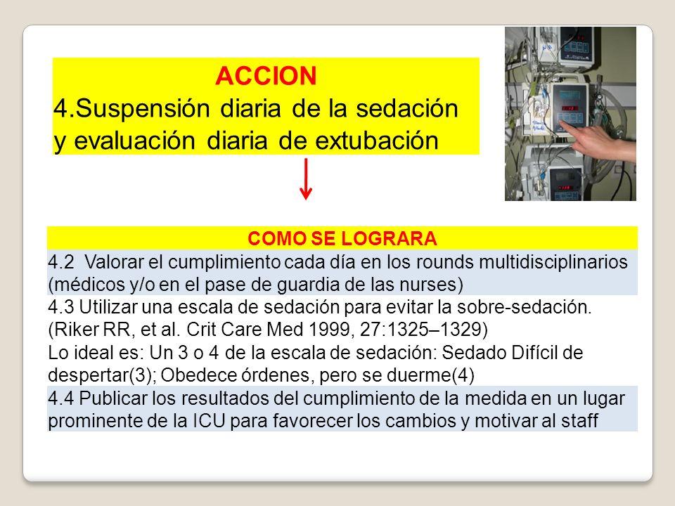 ACCION 4.Suspensión diaria de la sedación y evaluación diaria de extubación COMO SE LOGRARA 4.2 Valorar el cumplimiento cada día en los rounds multidi
