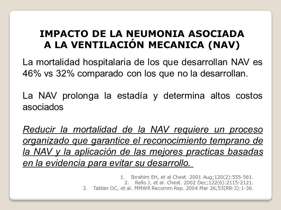 IMPACTO DE LA NEUMONIA ASOCIADA A LA VENTILACIÓN MECANICA (NAV) La mortalidad hospitalaria de los que desarrollan NAV es 46% vs 32% comparado con los