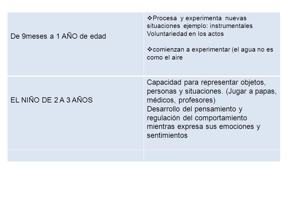ETAPA ESCOLAR (5-12 AÑOS) A LOS NIÑOS DE 5 AÑOS: LOGRAN LA MADUREZ EN EL CONTROL MOTRIZ, SALTAN Y BRINCAN Y HABLAN SIN ARTICULACION INFANTIL, ES CAPAZ DE NARRAR UN CUENTO LARGO, PREFIERE JUGAR CON COMPAÑEROS Y MANIFIESTA SATISFACTICON POR LA ROPA QUE LLEVA Y LAS ATENCIONES QUE RECIBE SE VISTE SIN AYUDA.