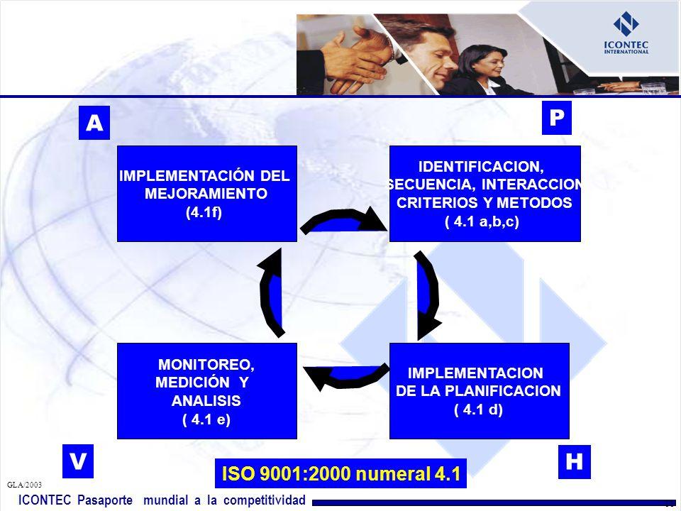 ICONTEC Pasaporte mundial a la competitividad GLA/2003 10 ¿Cómo aplicar el enfoque en un sistema de Gestión de Calidad ?