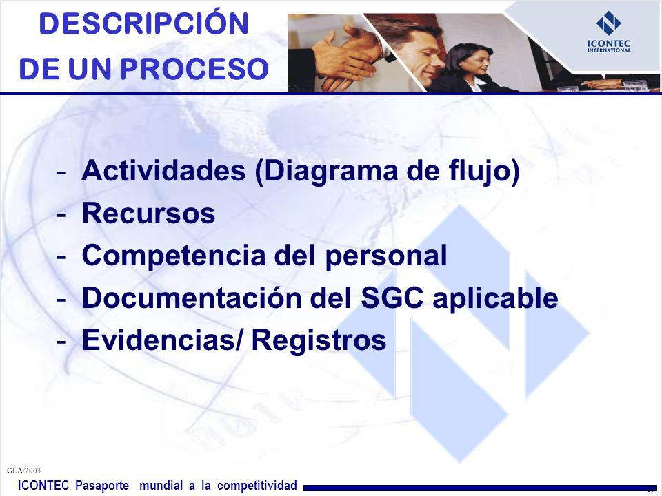 ICONTEC Pasaporte mundial a la competitividad GLA/2003 18 DESCRIPCIÓN DE UN PROCESO -Ubicación en la red o mapa de procesos (secuencia) -Cliente(s) del proceso -Dueño del proceso -Requisitos por cumplir (Cliente, legal, organización) -Entradas -Salidas -Responsabilidad y autoridad