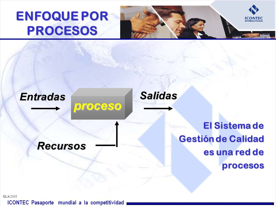 ICONTEC Pasaporte mundial a la competitividad GLA/2003 4 El Sistema de Gestión de Calidad es una red de procesos proceso Recursos Entradas Salidas ENFOQUE POR PROCESOS