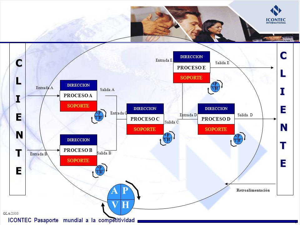 ICONTEC Pasaporte mundial a la competitividad GLA/2003 15 EFICACIA Capacidad para alcanzar resultados deseados