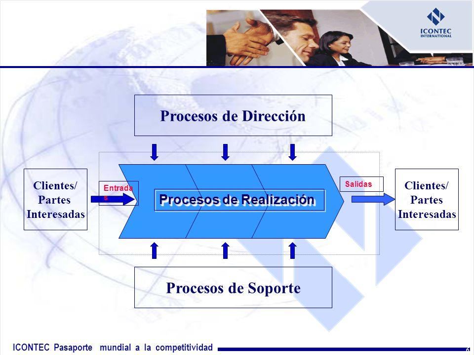 ICONTEC Pasaporte mundial a la competitividad GLA/2003 6 Clientes/ Partes Interesadas Procesos de Realización Entrada s Salidas Procesos de Dirección Procesos de Soporte Clientes/ Partes Interesadas