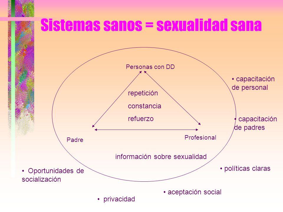 Sistemas sanos = sexualidad sana Personas con DD Padre Profesional repetición constancia refuerzo Oportunidades de socialización privacidad informació