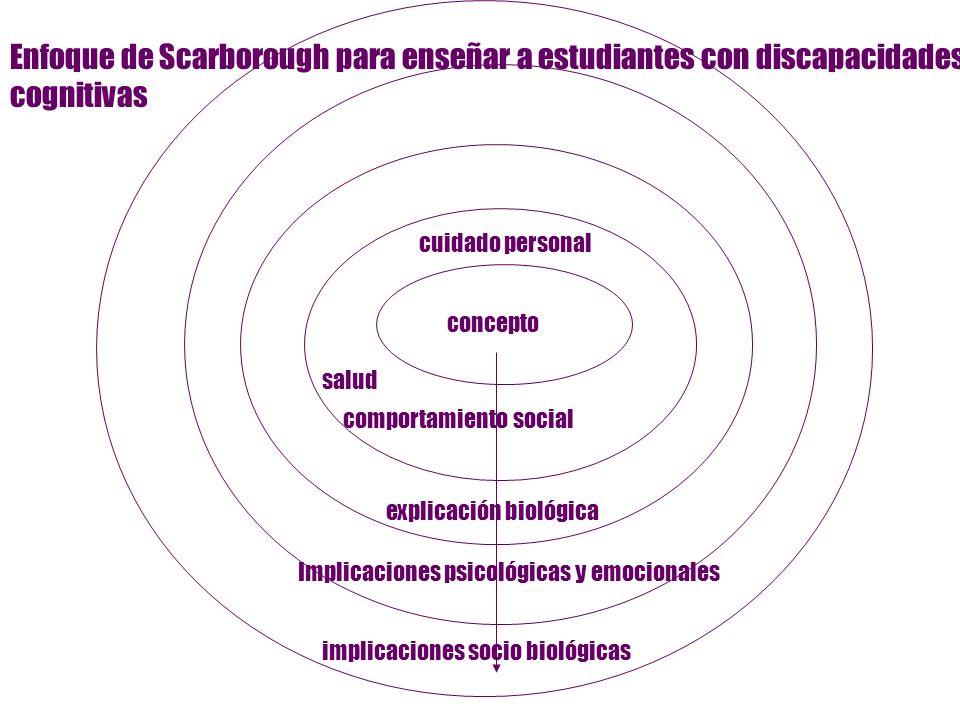 concepto cuidado personal salud comportamiento social explicación biológica Implicaciones psicológicas y emocionales implicaciones socio biológicas En