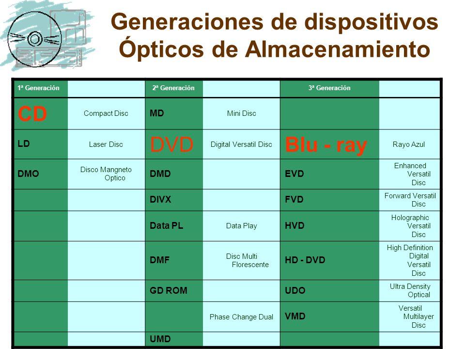Generaciones de dispositivos Ópticos de Almacenamiento 1 a Generación 2 a Generación 3 a Generación CD Compact Disc MD Mini Disc LD Laser Disc DVD Dig