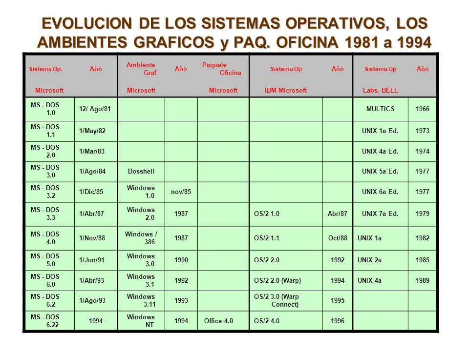 EVOLUCION DE LOS SISTEMAS OPERATIVOS, LOS AMBIENTES GRAFICOS y PAQ. OFICINA 1981 a 1994 Sistema Op. Año Ambiente Graf Año Paquete Oficina Sistema Op A
