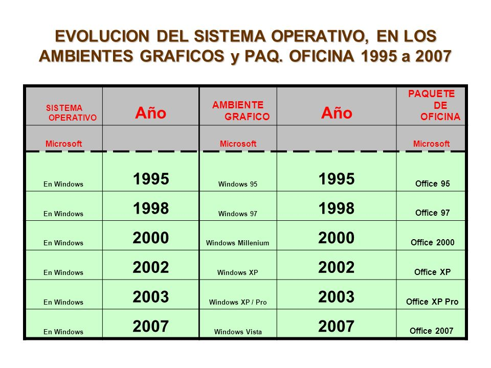 EVOLUCION DEL SISTEMA OPERATIVO, EN LOS AMBIENTES GRAFICOS y PAQ. OFICINA 1995 a 2007 SISTEMA OPERATIVO Año AMBIENTE GRAFICO Año PAQUETE DE OFICINA Mi