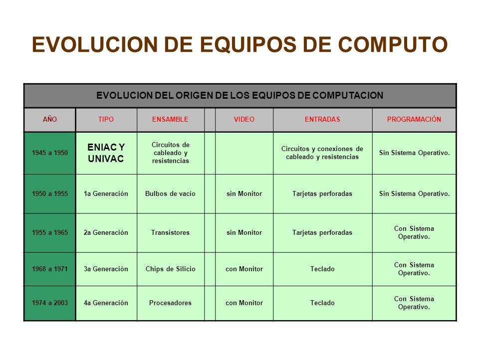 EVOLUCION DE EQUIPOS DE COMPUTO EVOLUCION DEL ORIGEN DE LOS EQUIPOS DE COMPUTACION AÑOTIPOENSAMBLE VIDEOENTRADASPROGRAMACIÓN 1945 a 1950 ENIAC Y UNIVA