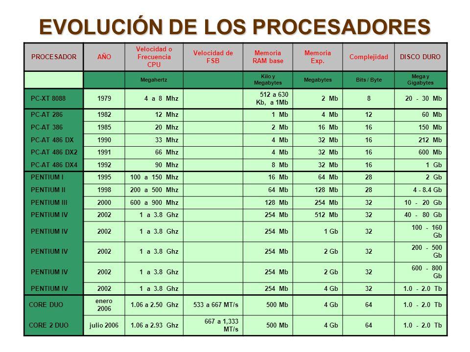 EVOLUCIÓN DE LOS PROCESADORES PROCESADORAÑO Velocidad o Frecuencia CPU Velocidad de FSB Memoria RAM base Memoria Exp. ComplejidadDISCO DURO Megahertz