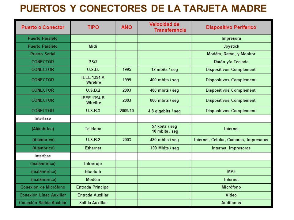 PUERTOS Y CONECTORES DE LA TARJETA MADRE Puerto o ConectorTIPOAÑO Velocidad de Transferencia Dispositivo Periferico Puerto Paralelo Impresora Puerto P
