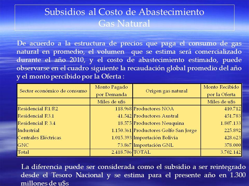 Subsidios al Costo de Abastecimiento Gas Natural De acuerdo a la estructura de precios que paga el consumo de gas natural en promedio, el volumen que